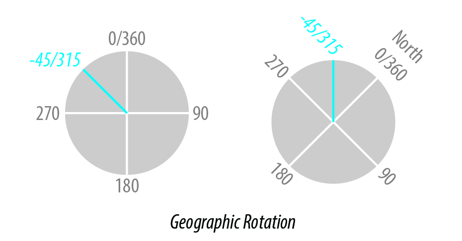 bg cartography calculating index rotation angle